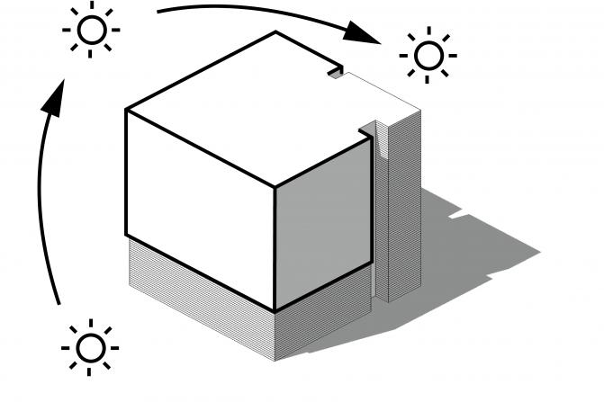 de begane grond als plint met daarboven een meer gesloten volume, de leefruimtes zijn georiënteerd op oost, zuid en west, met de zon mee